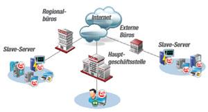 Bitdefender Management Server