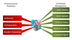 Bitdefender Security für File Server