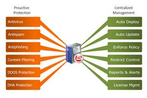 Schutz vor Bedrohungen für E-Mails